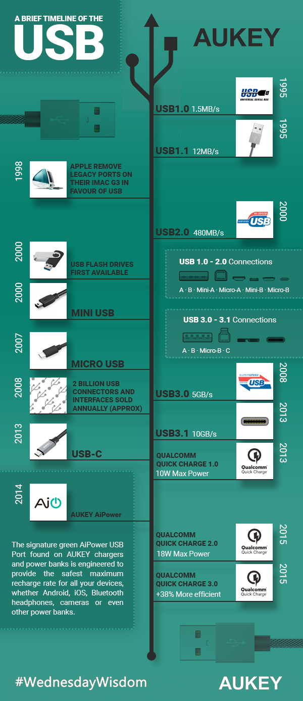 InfoGraphic showing changes in USB Tech over the years.